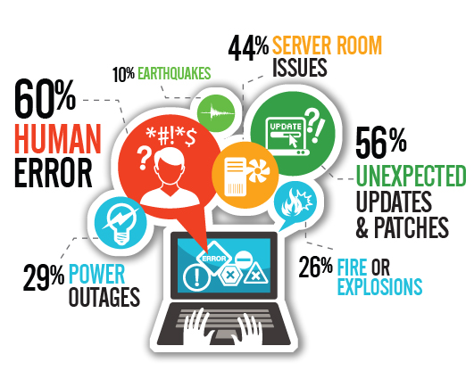 disaster-recovery-reasons